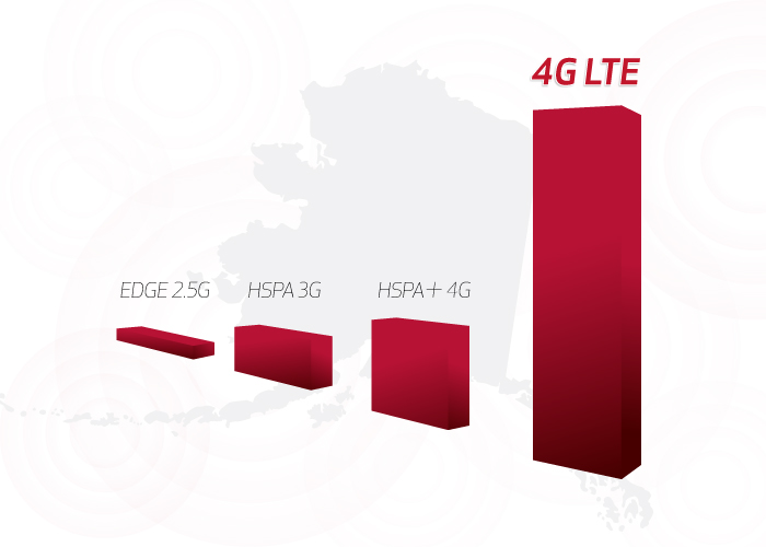 Residential-subpage-LTE graph-700px